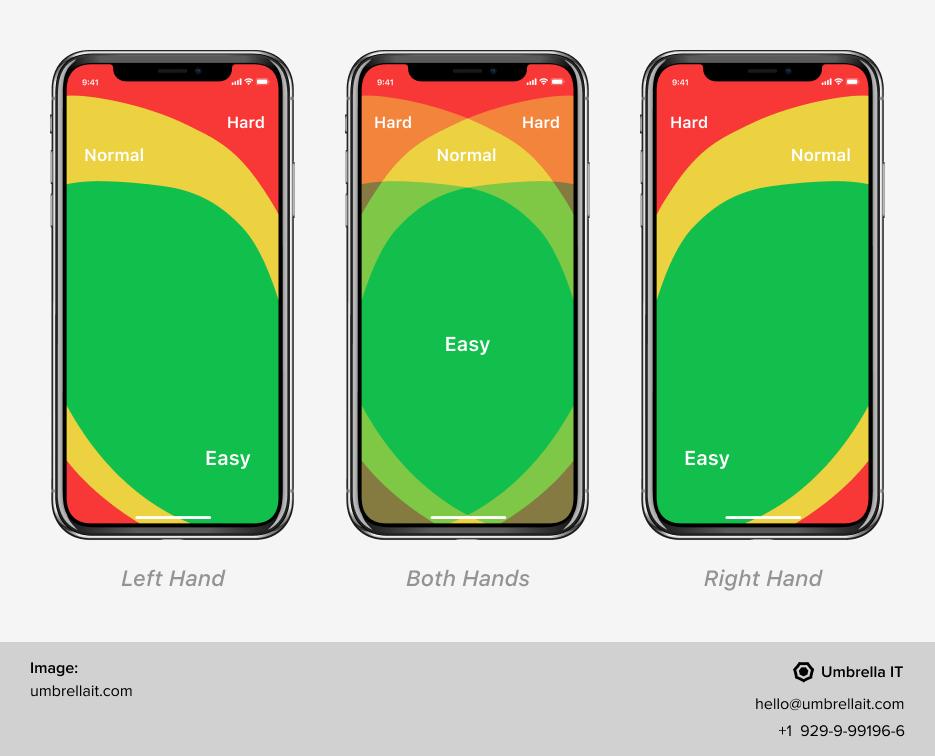 mobile app ergonomics
